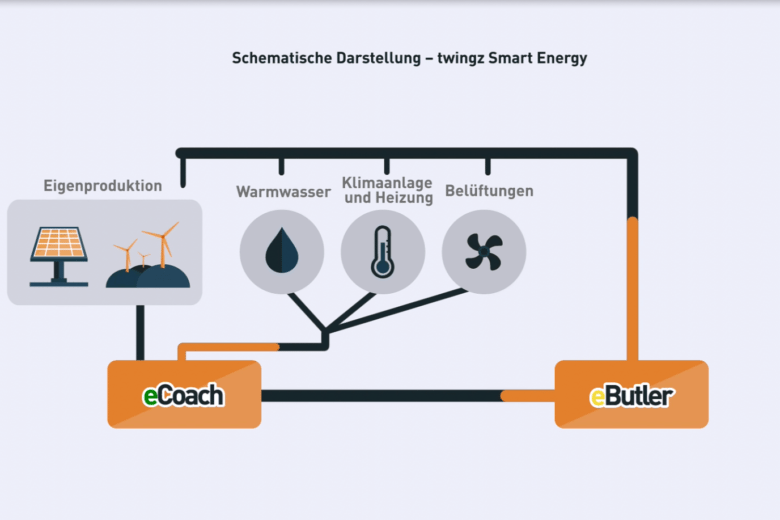 eButler-schematische-Darstellung