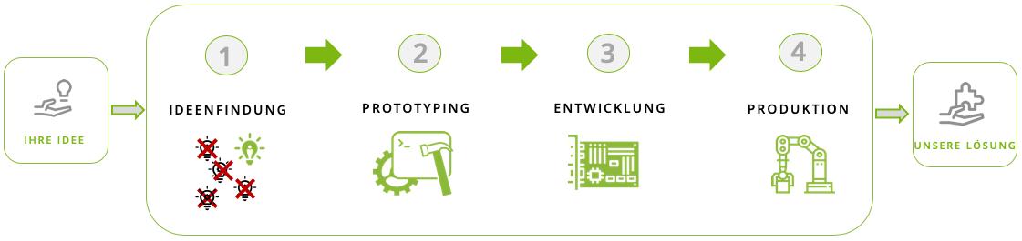 EMS-Grafik-deutsch